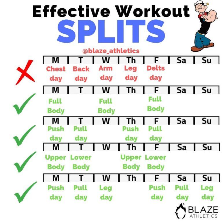 ako často cvičiť tréningový program